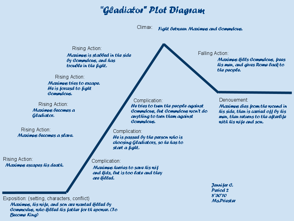 Jennifer cs blog gladiator plot diagram gladiator plot diagram ccuart Image collections